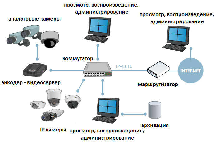 Каталг оборудования 1с